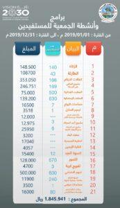 أحصائية ٢٠١٩